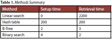 databaseoptimize_table1