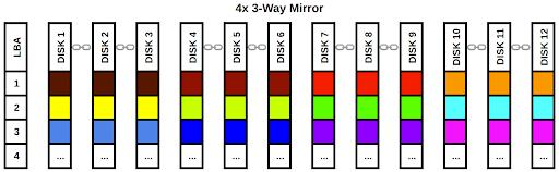OpenZFS (ZFS) Pool Layout Example: 4x 3-Way Mirror