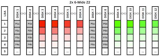 2x 6-Wide Z2
