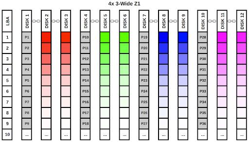4x 3-Wide Z1
