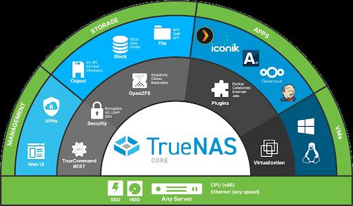 TrueNAS vs FreeNAS (and why you should upgrade!)